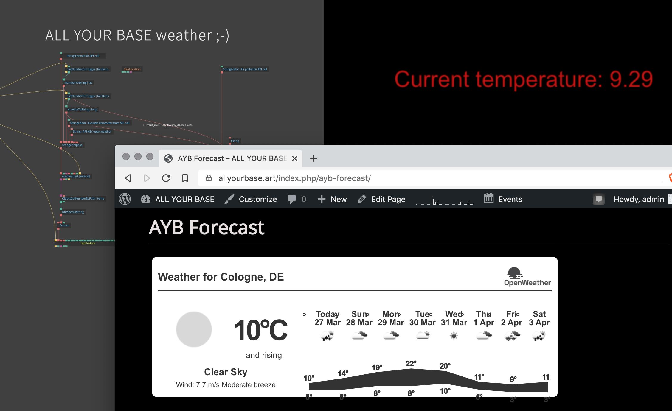 AYB Forecast